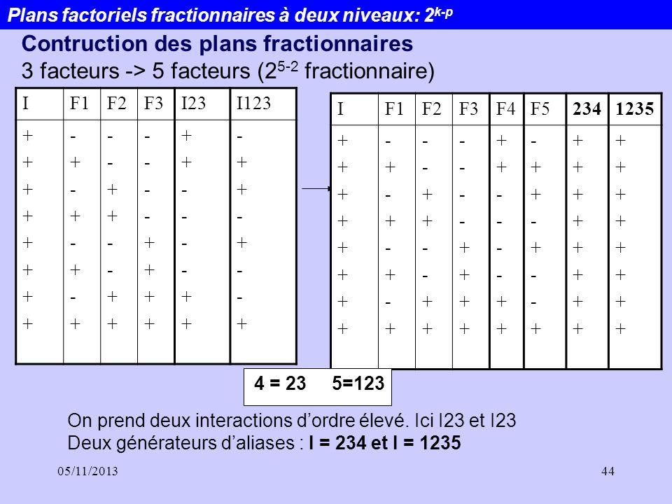 05/11/201344 Plans factoriels fractionnaires à deux niveaux: 2 k-p IF1F2F3I23I123 ++++++++++++++++ -+-+-+-+-+-+-+-+ --++--++--++--++ ----++++----++++