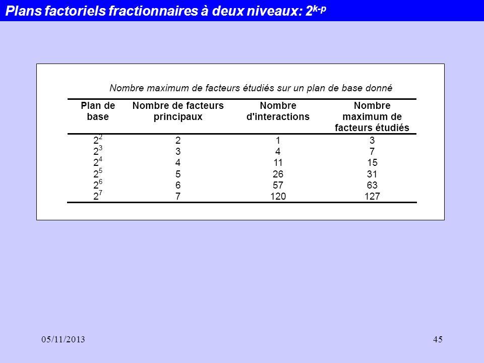 05/11/201345 Plans factoriels fractionnaires à deux niveaux: 2 k-p