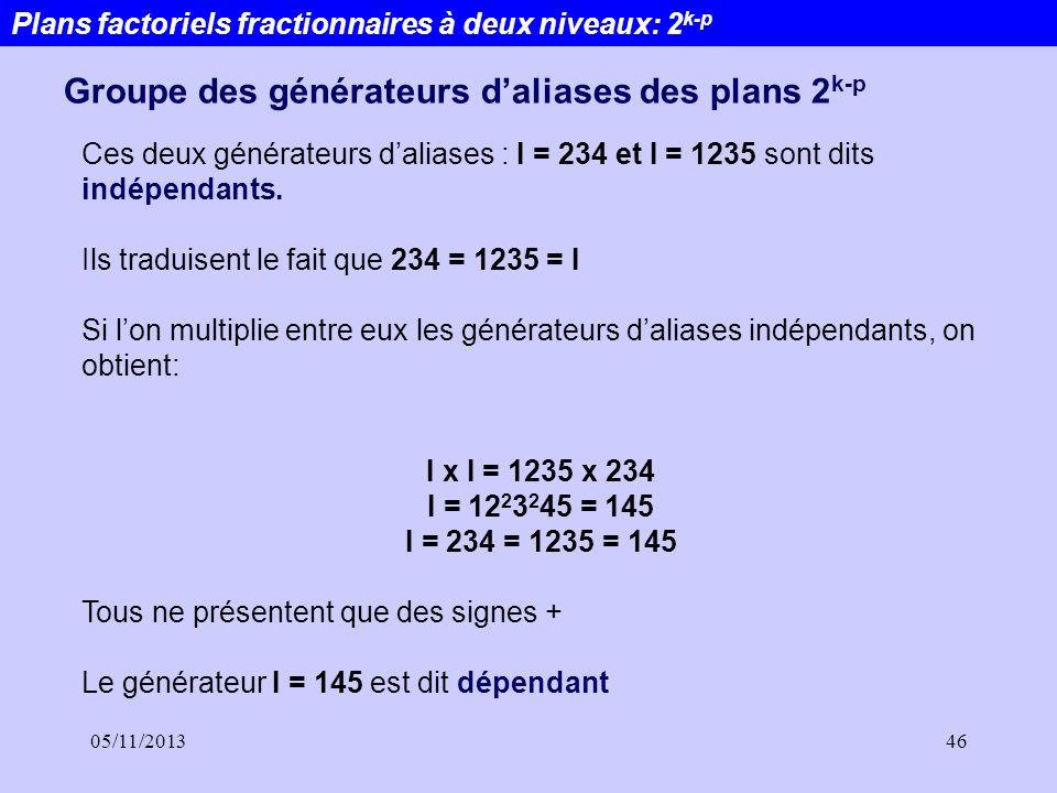 05/11/201346 Ces deux générateurs daliases : I = 234 et I = 1235 sont dits indépendants. Ils traduisent le fait que 234 = 1235 = I Si lon multiplie en