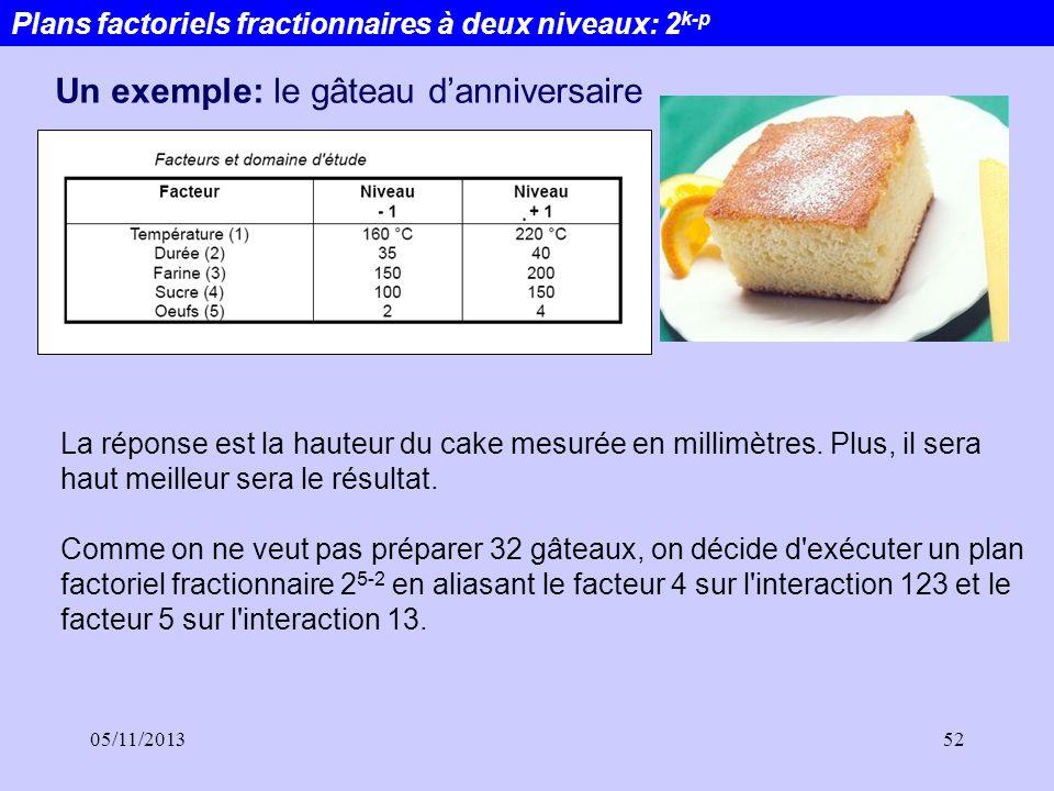 05/11/201352 Plans factoriels fractionnaires à deux niveaux: 2 k-p Un exemple: le gâteau danniversaire La réponse est la hauteur du cake mesurée en mi