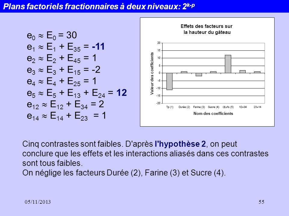 05/11/201355 e 0 E 0 = 30 e 1 E 1 + E 35 = -11 e 2 E 2 + E 45 = 1 e 3 E 3 + E 15 = -2 e 4 E 4 + E 25 = 1 e 5 E 5 + E 13 + E 24 = 12 e 12 E 12 + E 34 =