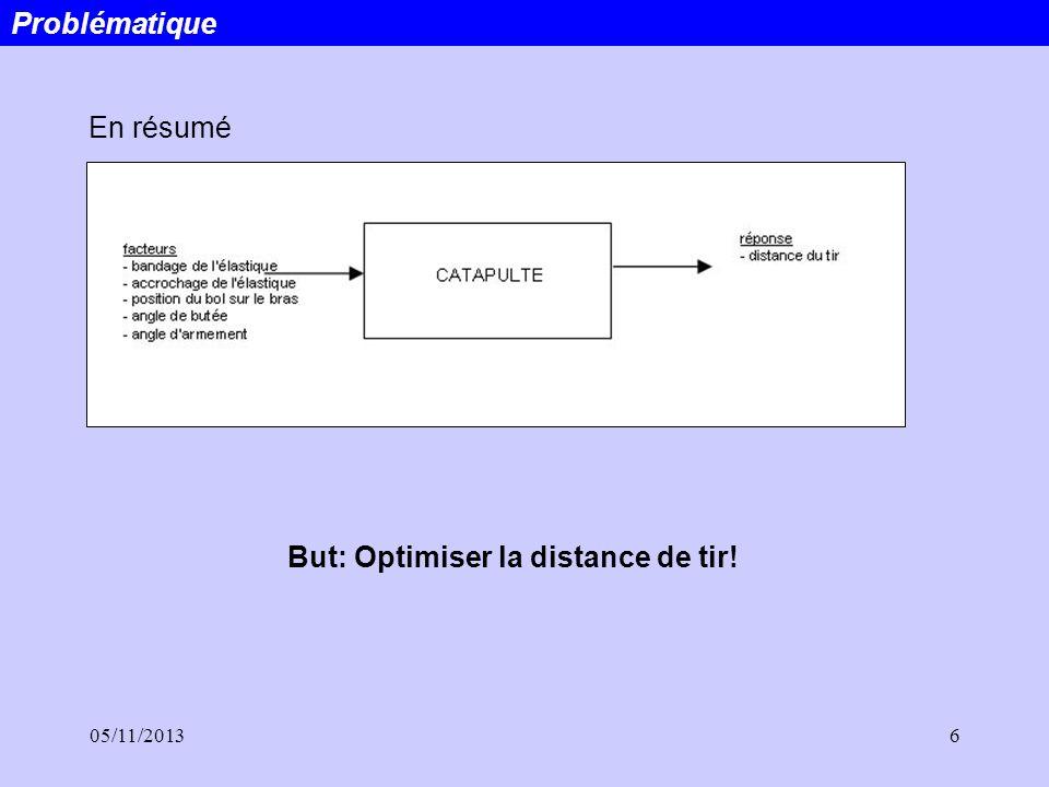 05/11/20136 En résumé Problématique But: Optimiser la distance de tir!