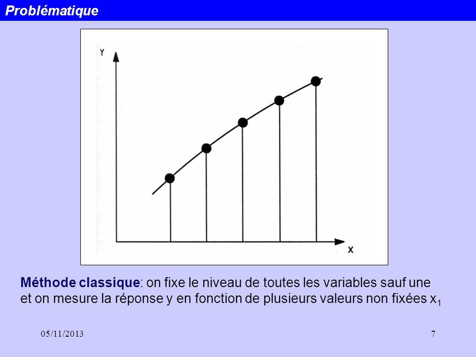 05/11/20137 Problématique Méthode classique: on fixe le niveau de toutes les variables sauf une et on mesure la réponse y en fonction de plusieurs val