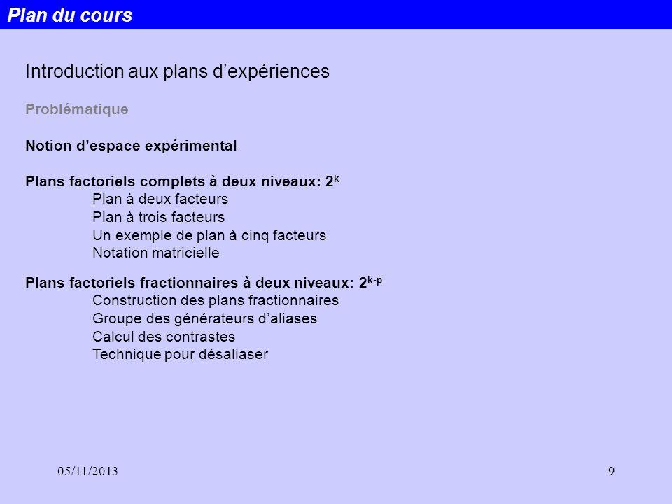05/11/20139 Plan du cours Introduction aux plans dexpériences Problématique Notion despace expérimental Plans factoriels complets à deux niveaux: 2 k