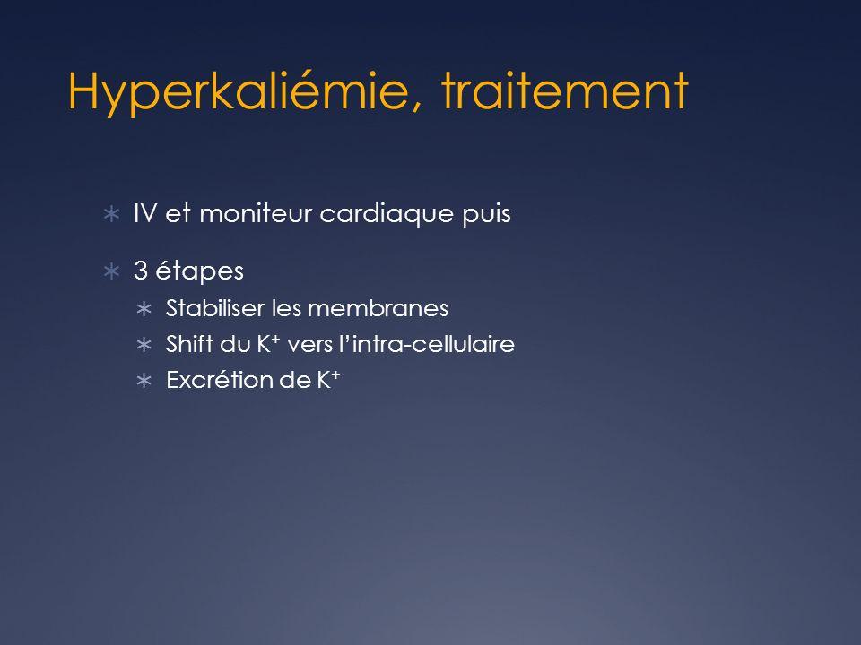 Hyperkaliémie, traitement IV et moniteur cardiaque puis 3 étapes Stabiliser les membranes Shift du K + vers lintra-cellulaire Excrétion de K +