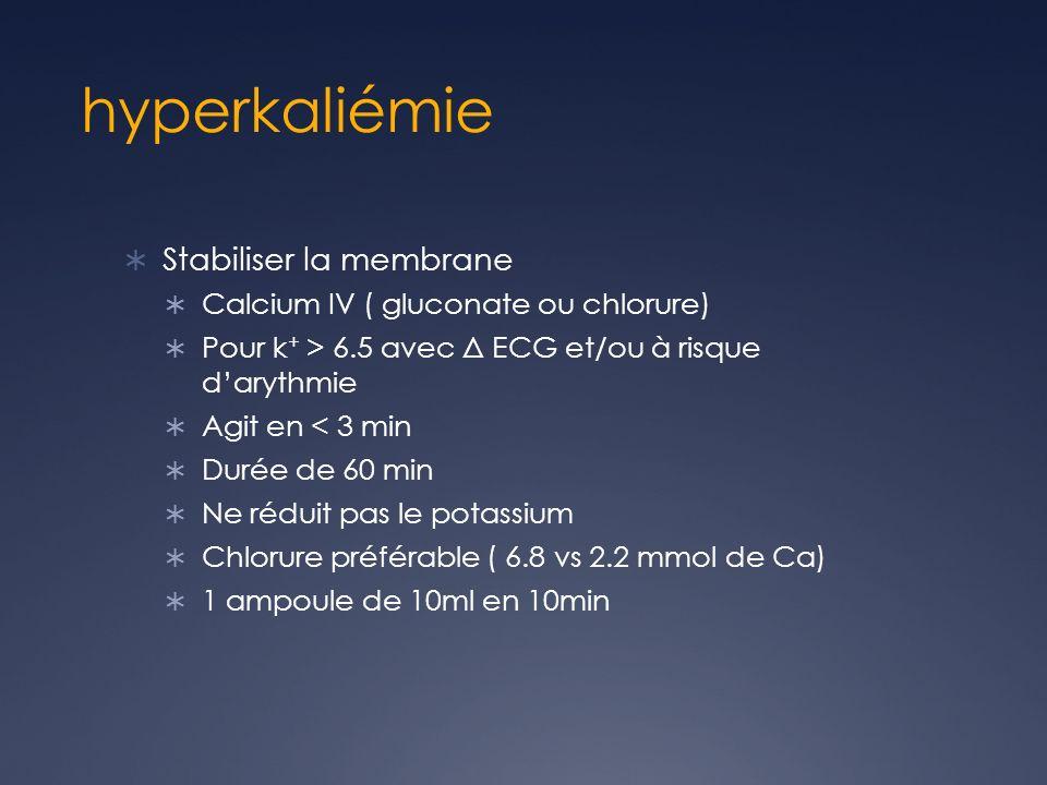 hyperkaliémie Stabiliser la membrane Calcium IV ( gluconate ou chlorure) Pour k + > 6.5 avec Δ ECG et/ou à risque darythmie Agit en < 3 min Durée de 6