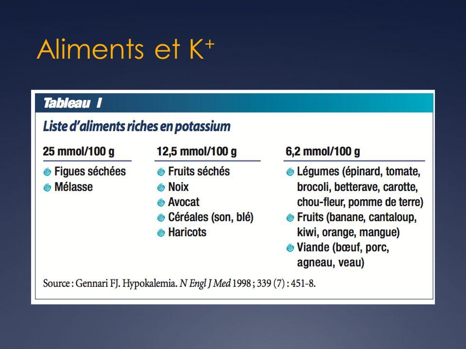 hyperkaliémie Stabiliser la membrane Calcium IV ( gluconate ou chlorure) Pour k + > 6.5 avec Δ ECG et/ou à risque darythmie Agit en < 3 min Durée de 60 min Ne réduit pas le potassium Chlorure préférable ( 6.8 vs 2.2 mmol de Ca) 1 ampoule de 10ml en 10min