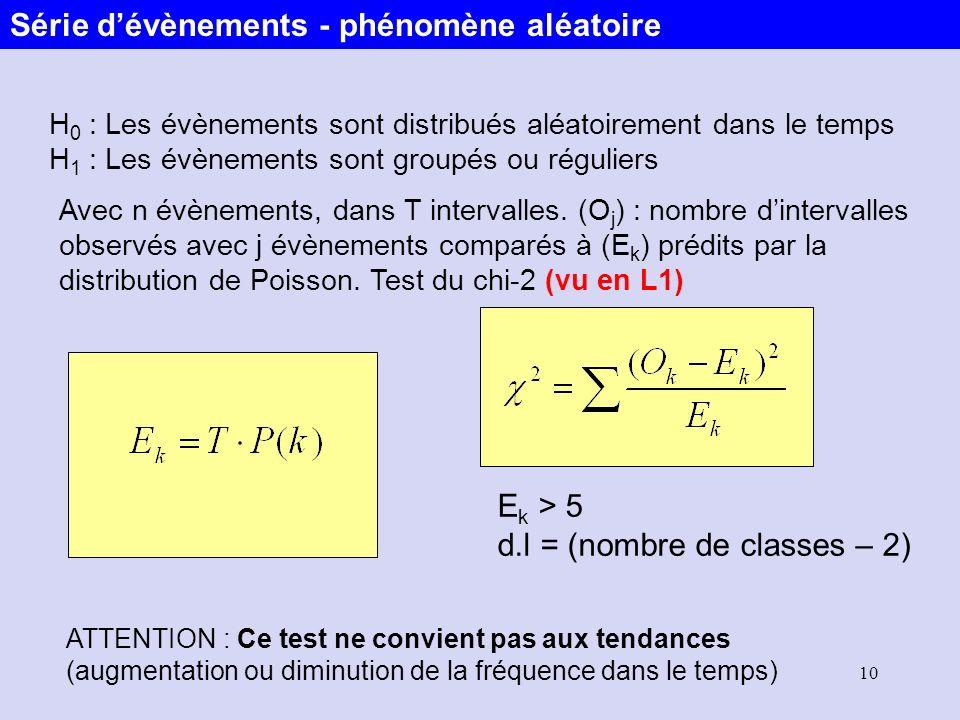 10 H 0 : Les évènements sont distribués aléatoirement dans le temps H 1 : Les évènements sont groupés ou réguliers Avec n évènements, dans T intervall