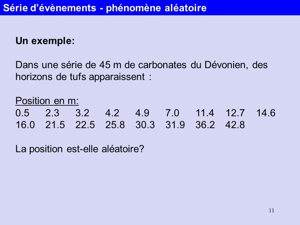 11 Un exemple: Dans une série de 45 m de carbonates du Dévonien, des horizons de tufs apparaissent : Position en m: 0.52.33.24.24.97.011.412.7 14.6 16