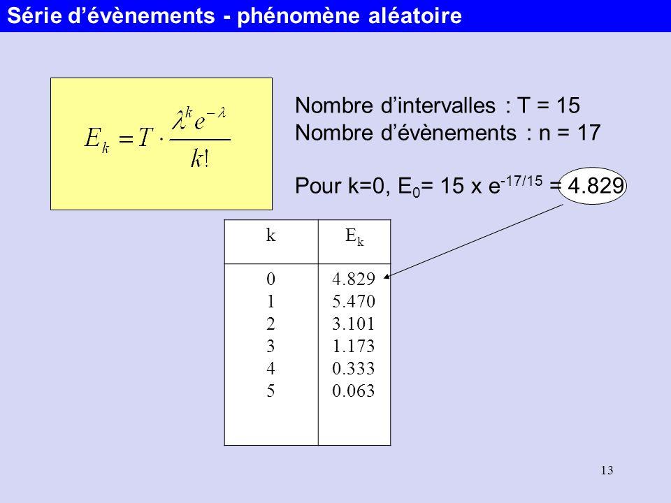 13 Nombre dintervalles : T = 15 Nombre dévènements : n = 17 Pour k=0, E 0 = 15 x e -17/15 = 4.829 kEkEk 012345012345 4.829 5.470 3.101 1.173 0.333 0.0