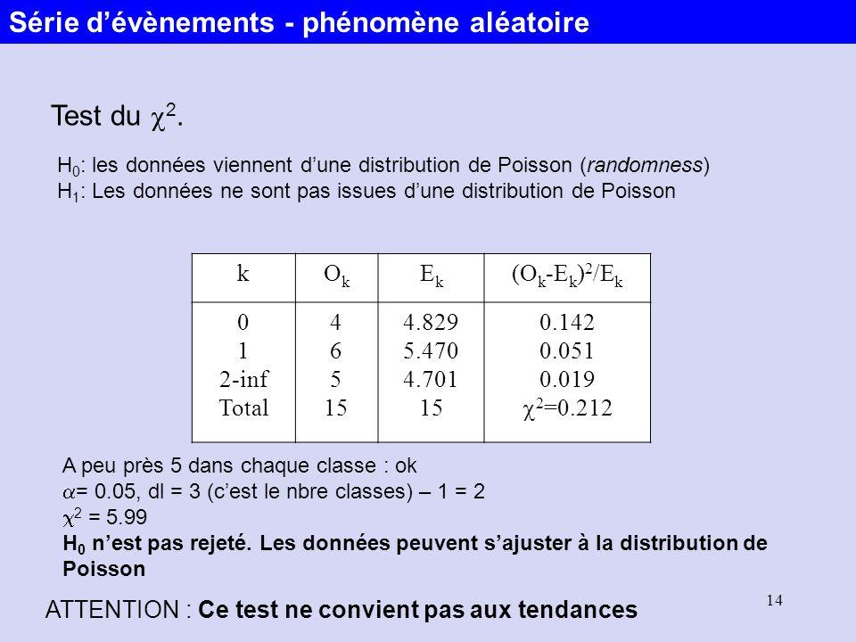 14 Test du 2. H 0 : les données viennent dune distribution de Poisson (randomness) H 1 : Les données ne sont pas issues dune distribution de Poisson k