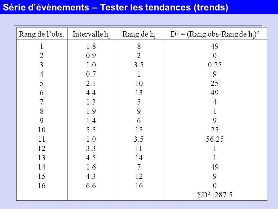 19 Rang de lobs.Intervalle h i Rang de h i D 2 = (Rang obs-Rang de h i ) 2 1 2 3 4 5 6 7 8 9 10 11 12 13 14 15 16 1.8 0.9 1.0 0.7 2.1 4.4 1.3 1.9 1.4