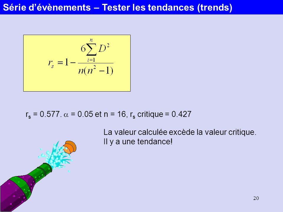 20 r s = 0.577. = 0.05 et n = 16, r s critique = 0.427 La valeur calculée excède la valeur critique. Il y a une tendance! Série dévènements – Tester l
