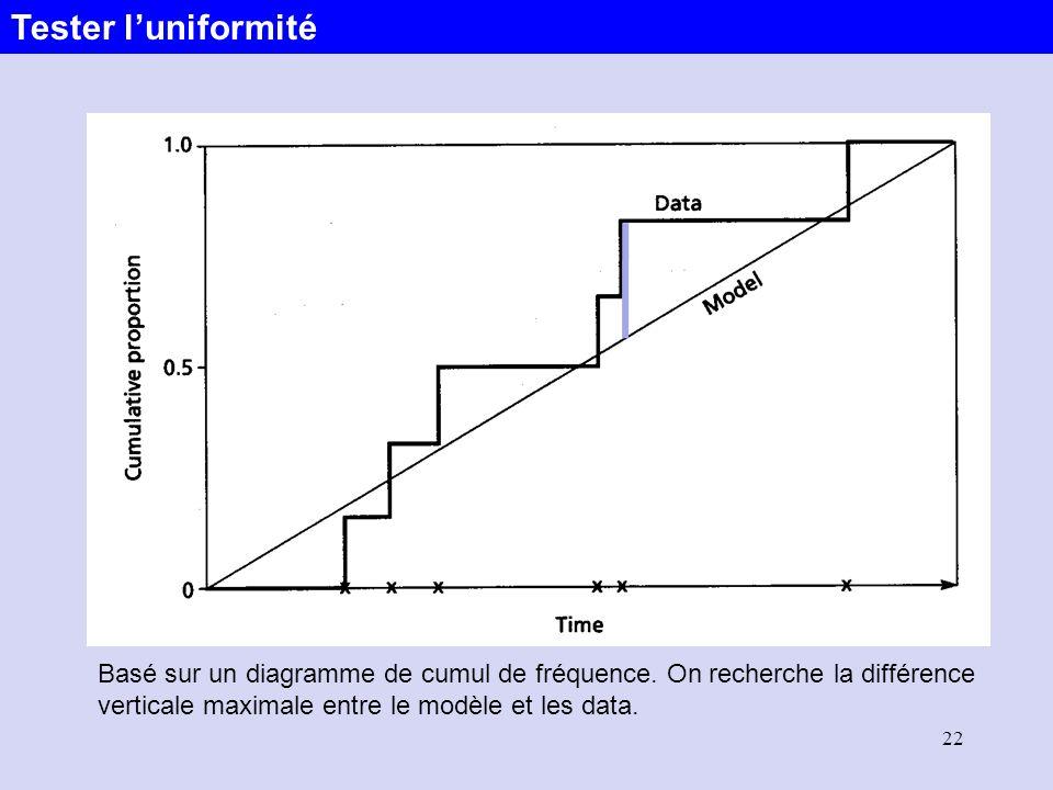 22 Basé sur un diagramme de cumul de fréquence. On recherche la différence verticale maximale entre le modèle et les data. Tester luniformité