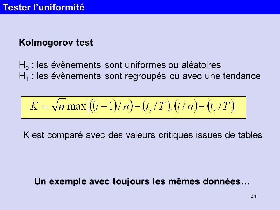 24 Kolmogorov test H 0 : les évènements sont uniformes ou aléatoires H 1 : les évènements sont regroupés ou avec une tendance K est comparé avec des v