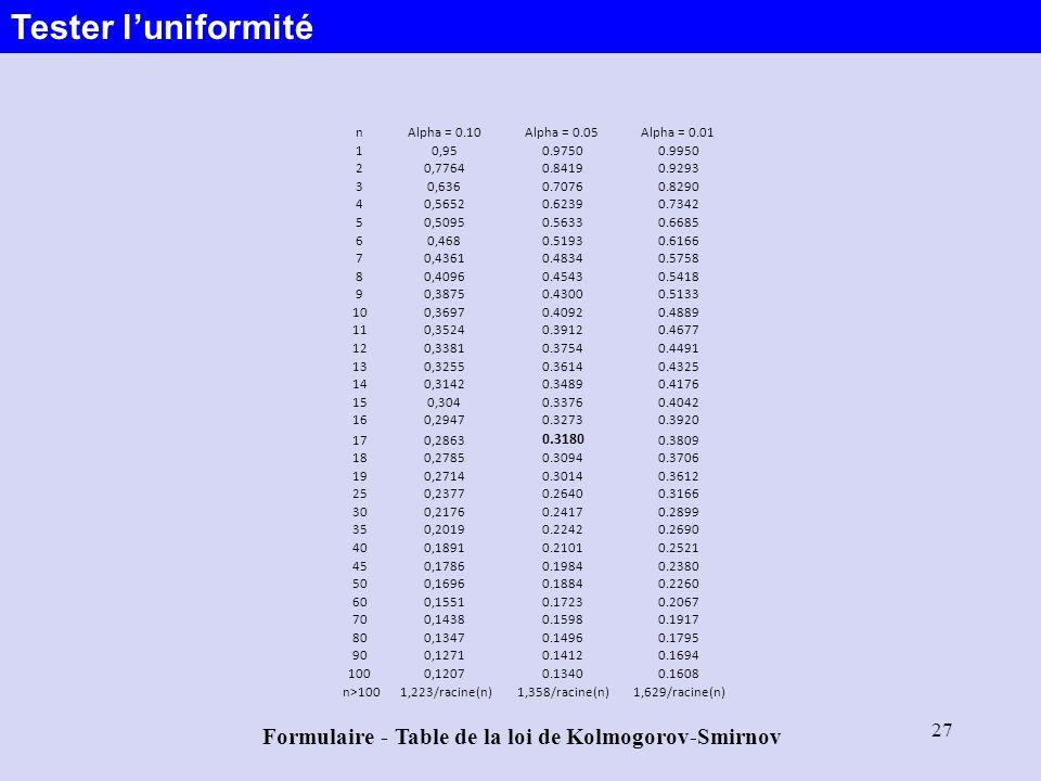 27 nAlpha = 0.10Alpha = 0.05Alpha = 0.01 10,95 0.9750 0.9950 20,7764 0.8419 0.9293 30,636 0.7076 0.8290 40,5652 0.6239 0.7342 50,5095 0.5633 0.6685 60