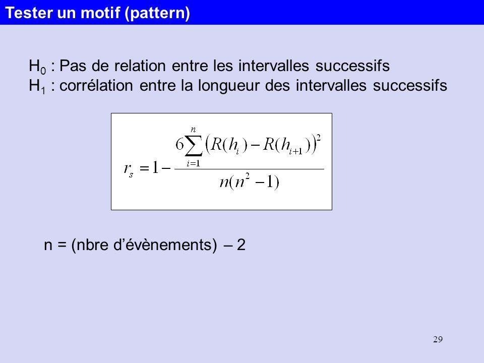 29 H 0 : Pas de relation entre les intervalles successifs H 1 : corrélation entre la longueur des intervalles successifs n = (nbre dévènements) – 2 Te