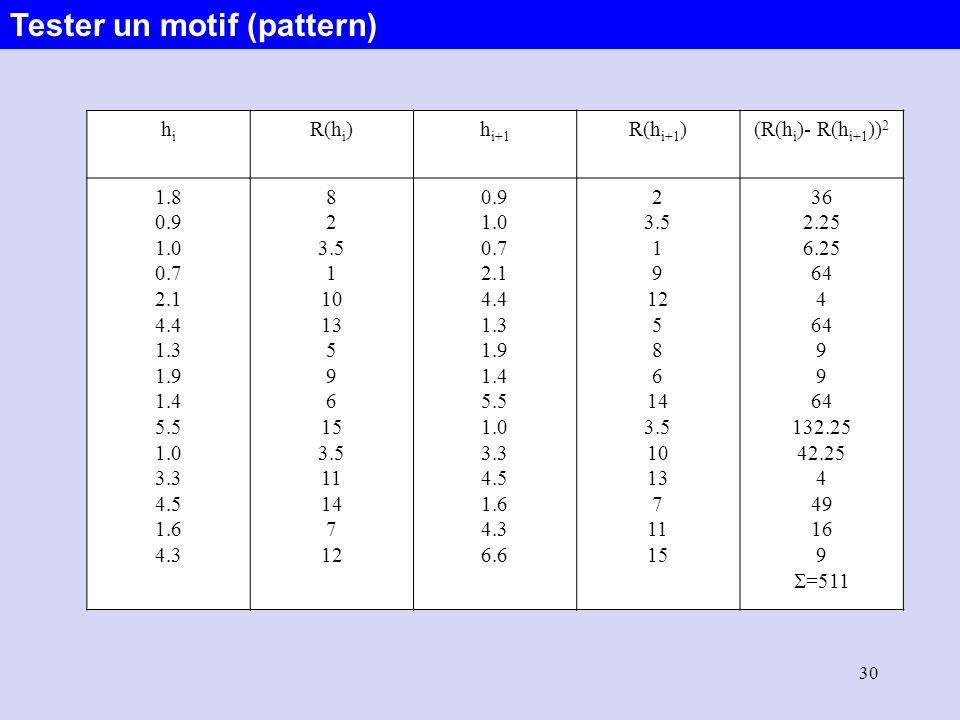 30 hihi R(h i )h i+1 R(h i+1 )(R(h i )- R(h i+1 )) 2 1.8 0.9 1.0 0.7 2.1 4.4 1.3 1.9 1.4 5.5 1.0 3.3 4.5 1.6 4.3 8 2 3.5 1 10 13 5 9 6 15 3.5 11 14 7