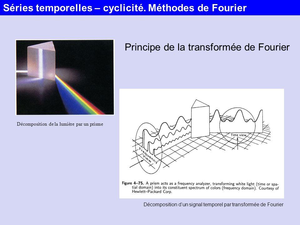 Décomposition de la lumière par un prisme Décomposition dun signal temporel par transformée de Fourier Séries temporelles – cyclicité. Méthodes de Fou