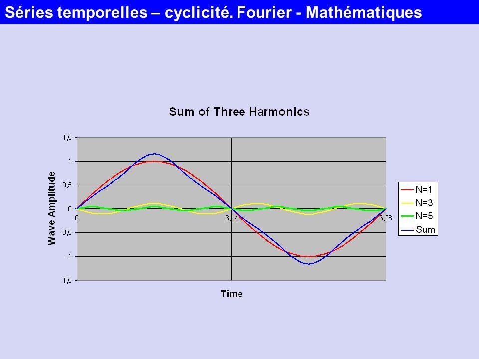 Lamplitude pour une fréquence donnée : En général on définit plutôt la puissance ou la variance: Séries temporelles – cyclicité.