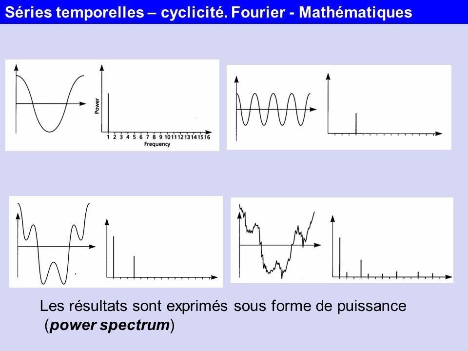 Les résultats sont exprimés sous forme de puissance (power spectrum) Séries temporelles – cyclicité. Fourier - Mathématiques