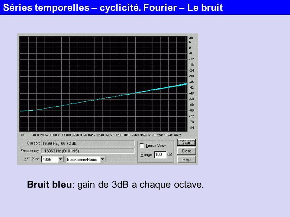 Bruit bleu: gain de 3dB a chaque octave. Séries temporelles – cyclicité. Fourier – Le bruit