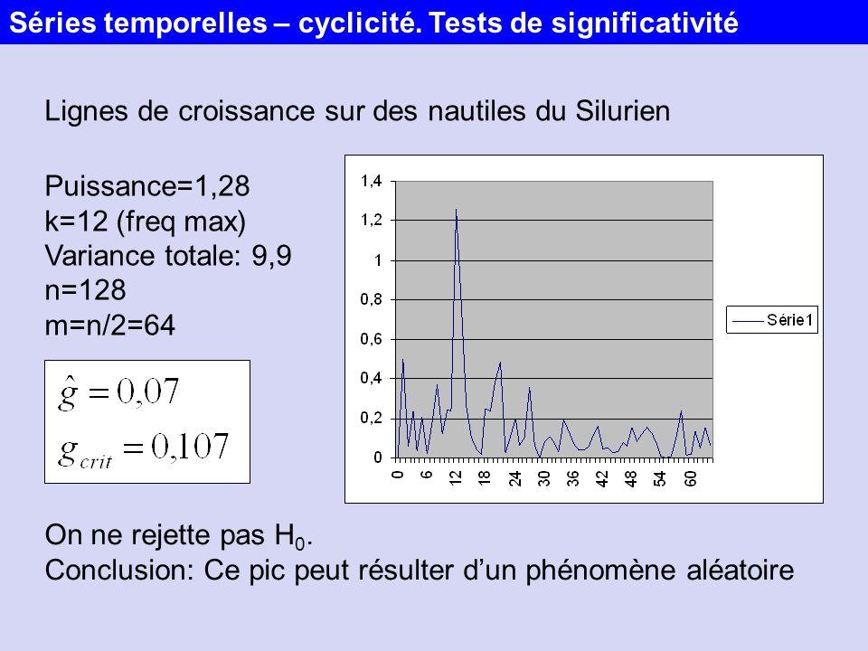 Lignes de croissance sur des nautiles du Silurien Puissance=1,28 k=12 (freq max) Variance totale: 9,9 n=128 m=n/2=64 On ne rejette pas H 0. Conclusion