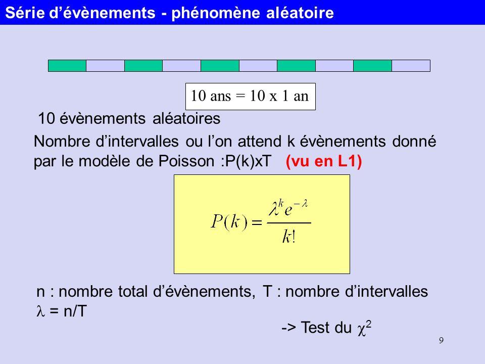 9 10 ans = 10 x 1 an 10 évènements aléatoires Nombre dintervalles ou lon attend k évènements donné par le modèle de Poisson :P(k)xT (vu en L1) n : nom