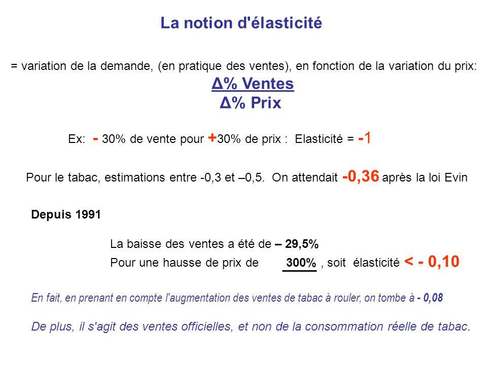 La notion d'élasticité = variation de la demande, (en pratique des ventes), en fonction de la variation du prix: Δ% Ventes Δ% Prix Ex: - 30% de vente
