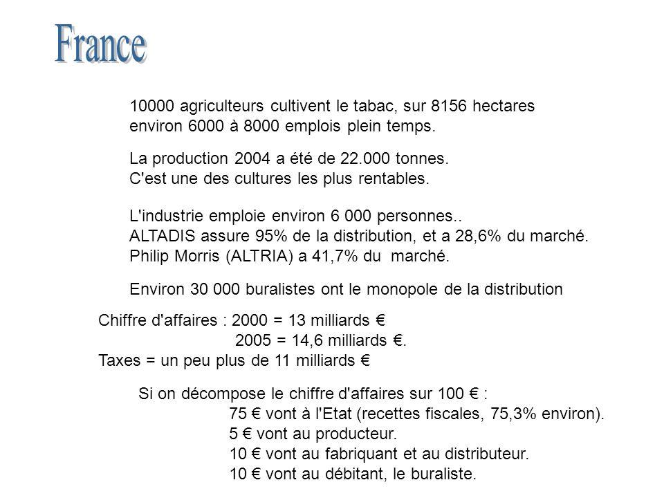 Commerce extérieur (1999) Solde de la balance commerciale pour la branche tabac MECU Autriche13.2 Belgique/Luxe mbourg - 123 Danemark123 Finlande- 1 France- 1,191 Allemagne723 Grèce- 49.6 Irlande4.5 Italie- 976.6 Pays-Bas1,890 Portugal2 Espagne- 500 Suède- 68.6 RU1,387 TOTAL1,233 2006 = - 1,4.10 9 La France est déficitaire, importe plus qu elle n exporte Ce déficit s aggrave