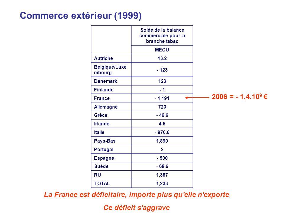 Commerce extérieur (1999) Solde de la balance commerciale pour la branche tabac MECU Autriche13.2 Belgique/Luxe mbourg - 123 Danemark123 Finlande- 1 F