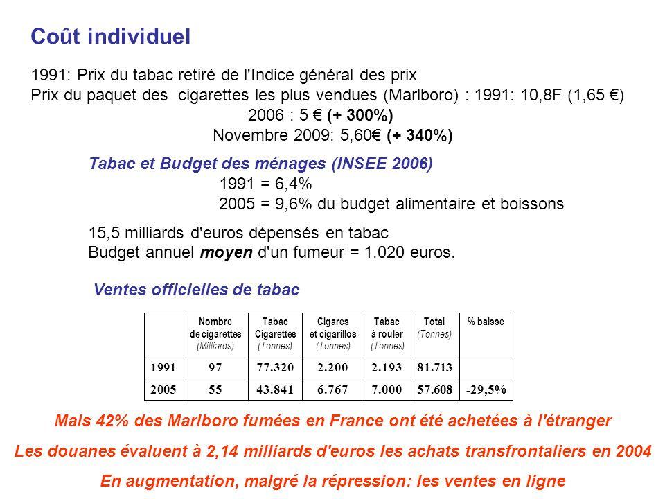 Coût individuel 1991: Prix du tabac retiré de l'Indice général des prix Prix du paquet des cigarettes les plus vendues (Marlboro) : 1991: 10,8F (1,65