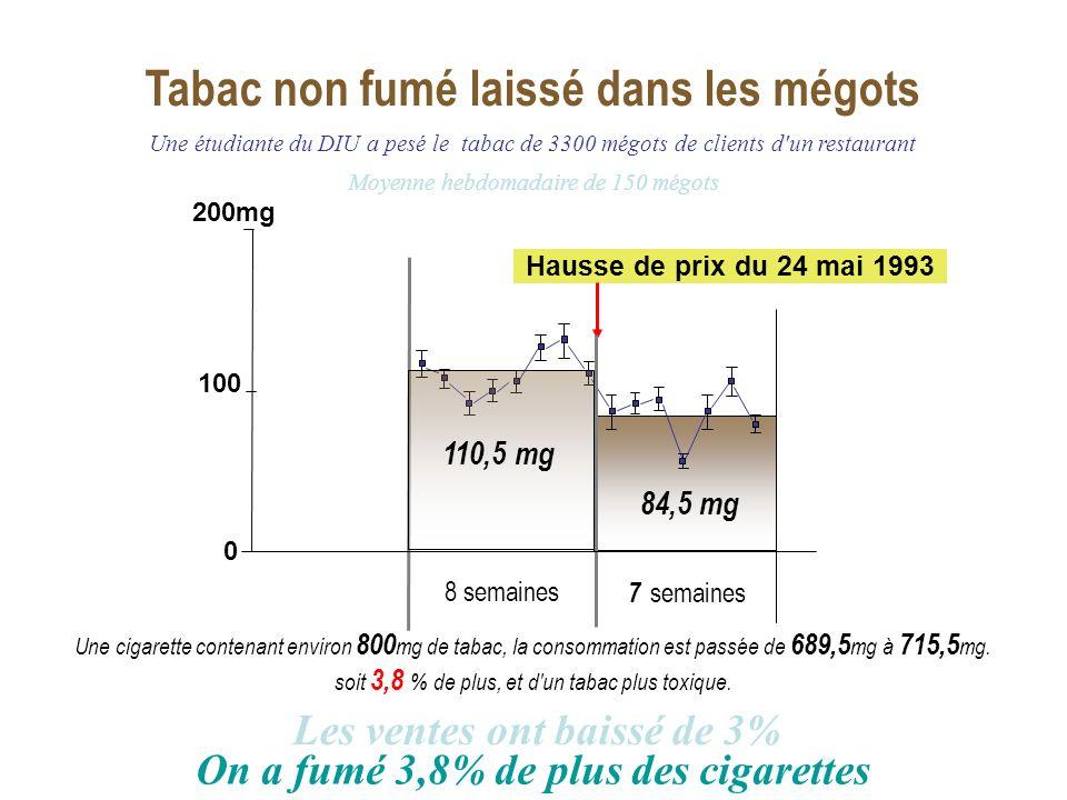 Quartile 2 Hausse de prix du 24 mai 1993 Tabac non fumé laissé dans les mégots 7 semaines 84,5 mg Les ventes ont baissé de 3% On a fumé 3,8% de plus d