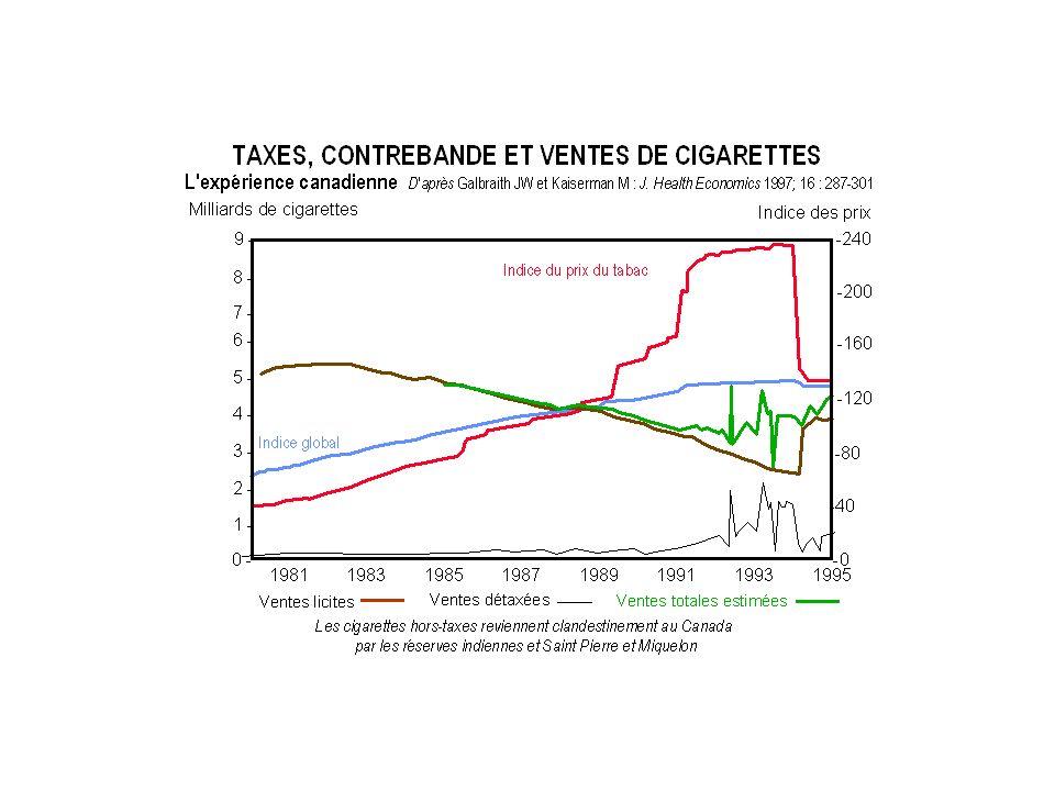Prévalence du tabagisme Prix réel Prévalence % Prix réel Prix réel = k (Prix / produit intérieur brut) Prévalence: Se méfier des trop belles courbes… Avant que les prix aient augmenté La prévalence avait déjà baissé de 19%