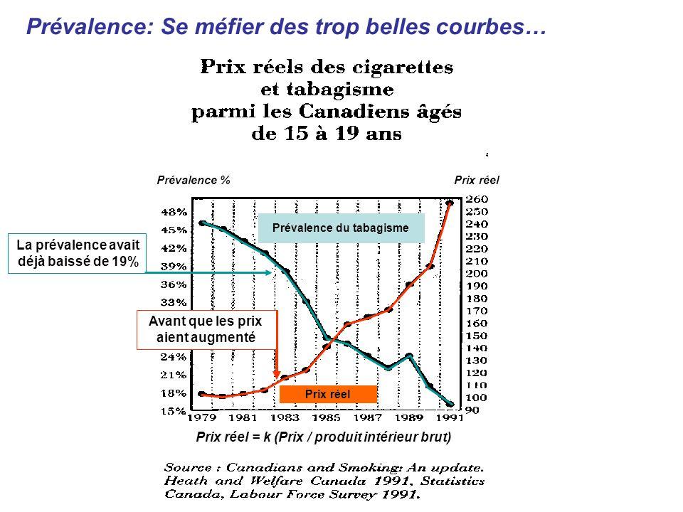 Prévalence du tabagisme Prix réel Prévalence % Prix réel Prix réel = k (Prix / produit intérieur brut) Prévalence: Se méfier des trop belles courbes…