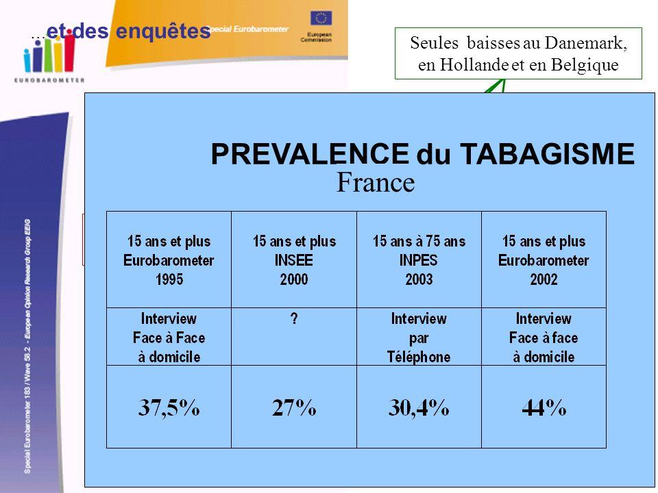 France 1995 37,5% Seules baisses au Danemark, en Hollande et en Belgique France 2002 44% PREVALENCE du TABAGISME France … et des enquêtes