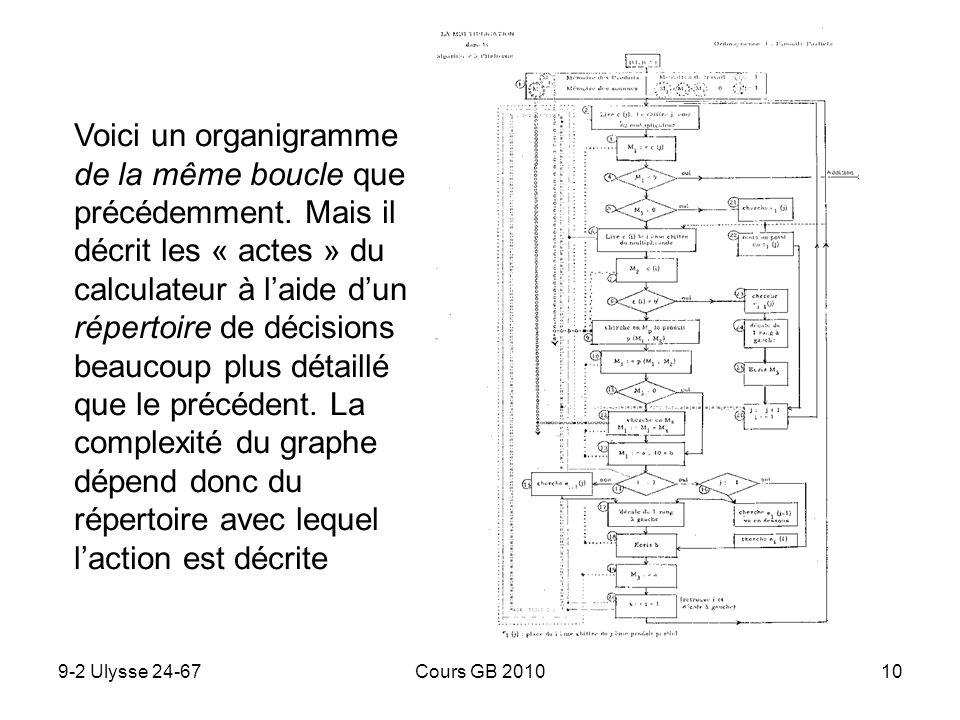 9-2 Ulysse 24-67Cours GB 201010 Voici un organigramme de la même boucle que précédemment. Mais il décrit les « actes » du calculateur à laide dun répe
