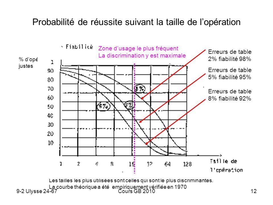 9-2 Ulysse 24-67Cours GB 201012 Probabilité de réussite suivant la taille de lopération Les tailles les plus utilisées sont celles qui sont le plus di