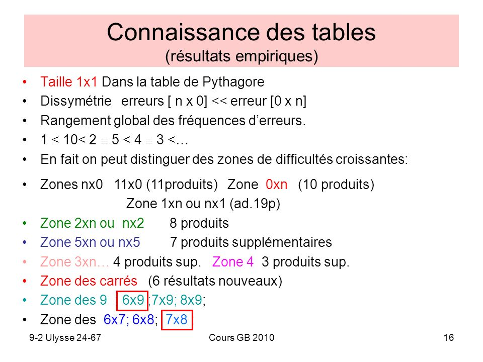 9-2 Ulysse 24-67Cours GB 201016 Connaissance des tables (résultats empiriques) Taille 1x1 Dans la table de Pythagore Dissymétrie erreurs [ n x 0] << e