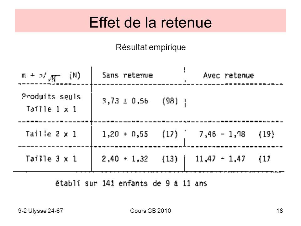 9-2 Ulysse 24-67Cours GB 201018 Effet de la retenue Résultat empirique