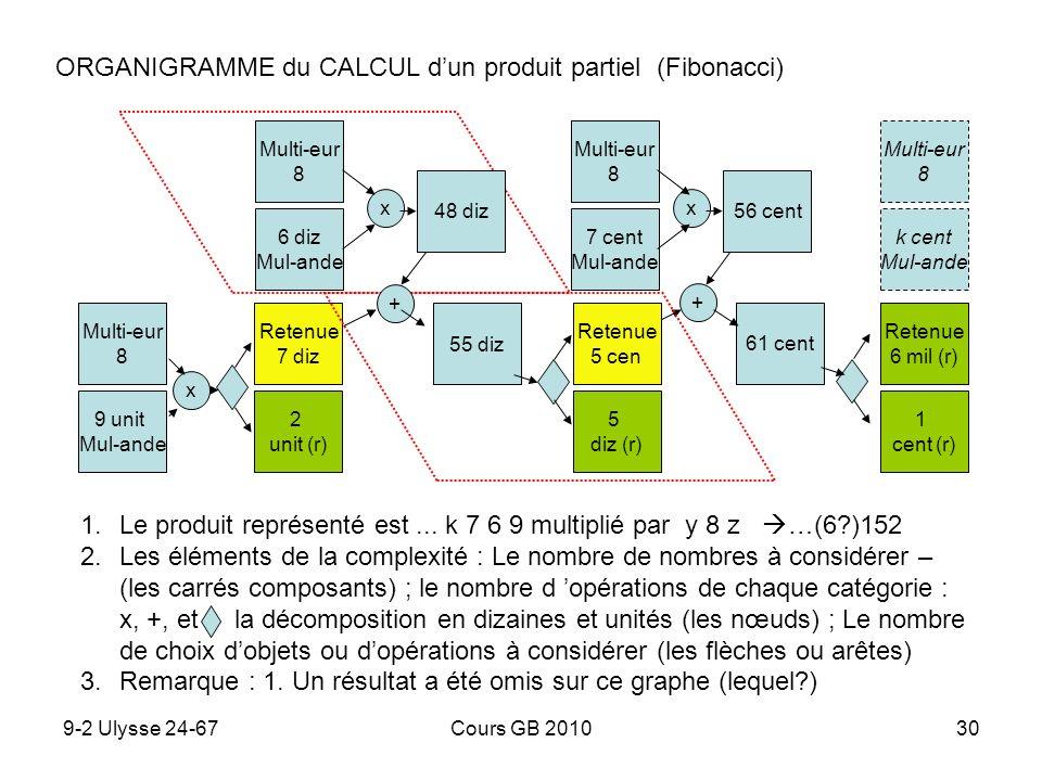 9-2 Ulysse 24-67Cours GB 201030 ORGANIGRAMME du CALCUL dun produit partiel (Fibonacci) 1.Le produit représenté est... k 7 6 9 multiplié par y 8 z …(6?