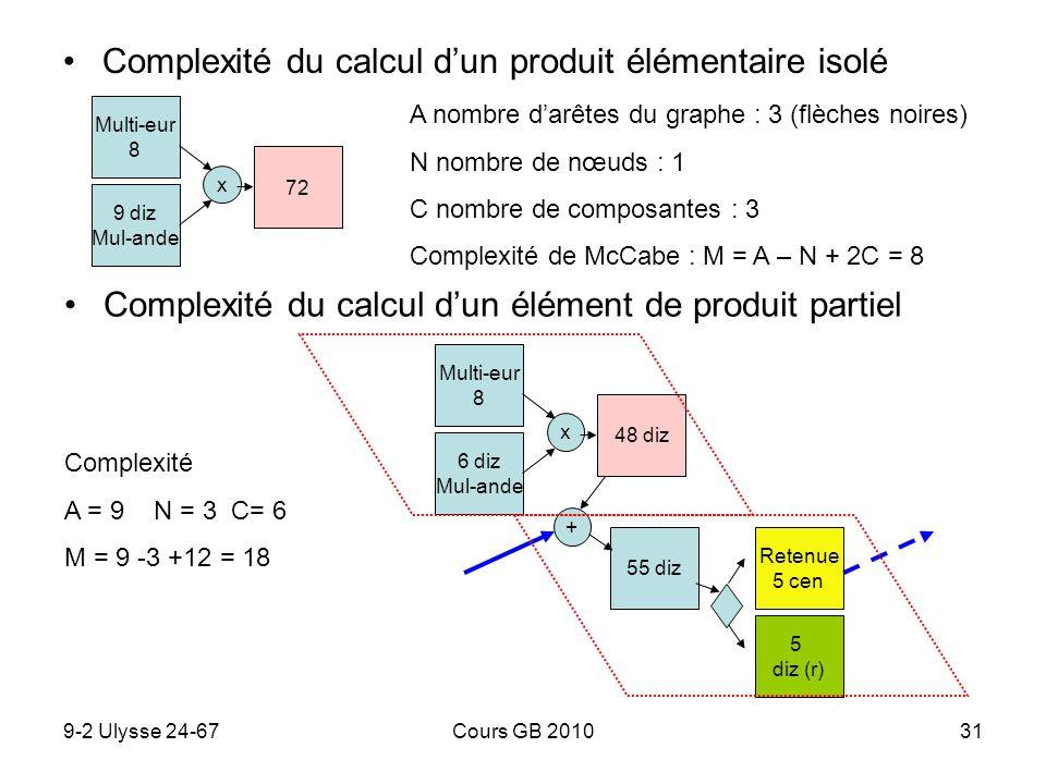 9-2 Ulysse 24-67Cours GB 201031 Complexité du calcul dun produit élémentaire isolé 9 diz Mul-ande Multi-eur 8 x 72 A nombre darêtes du graphe : 3 (flè