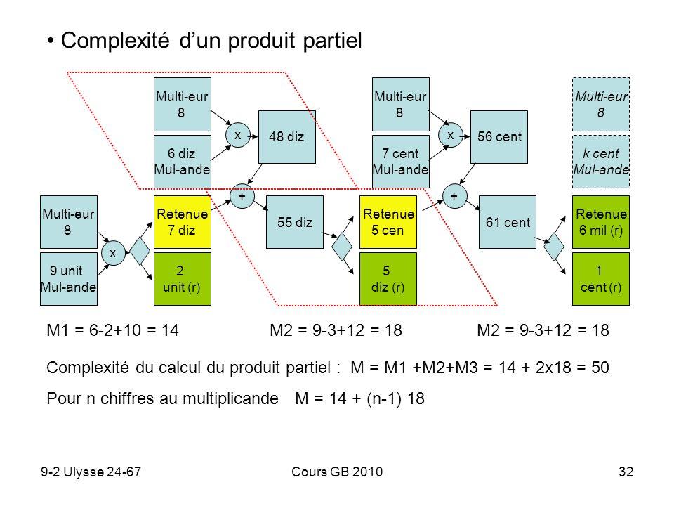 9-2 Ulysse 24-67Cours GB 201032 Complexité dun produit partiel Complexité du calcul du produit partiel : M = M1 +M2+M3 = 14 + 2x18 = 50 Pour n chiffre