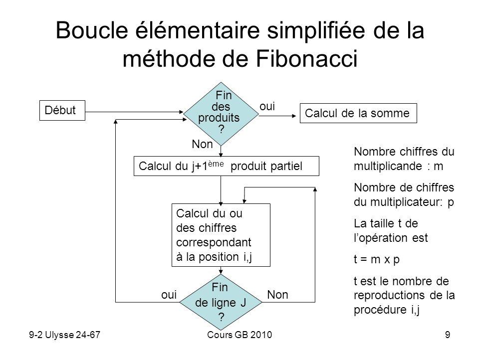 9-2 Ulysse 24-67Cours GB 20109 Boucle élémentaire simplifiée de la méthode de Fibonacci Calcul du ou des chiffres correspondant à la position i,j Débu
