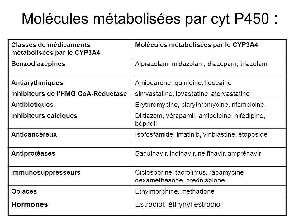 Molécules métabolisées par cyt P450 : Classes de médicaments métabolisées par le CYP3A4 Molécules métabolisées par le CYP3A4 BenzodiazépinesAlprazolam