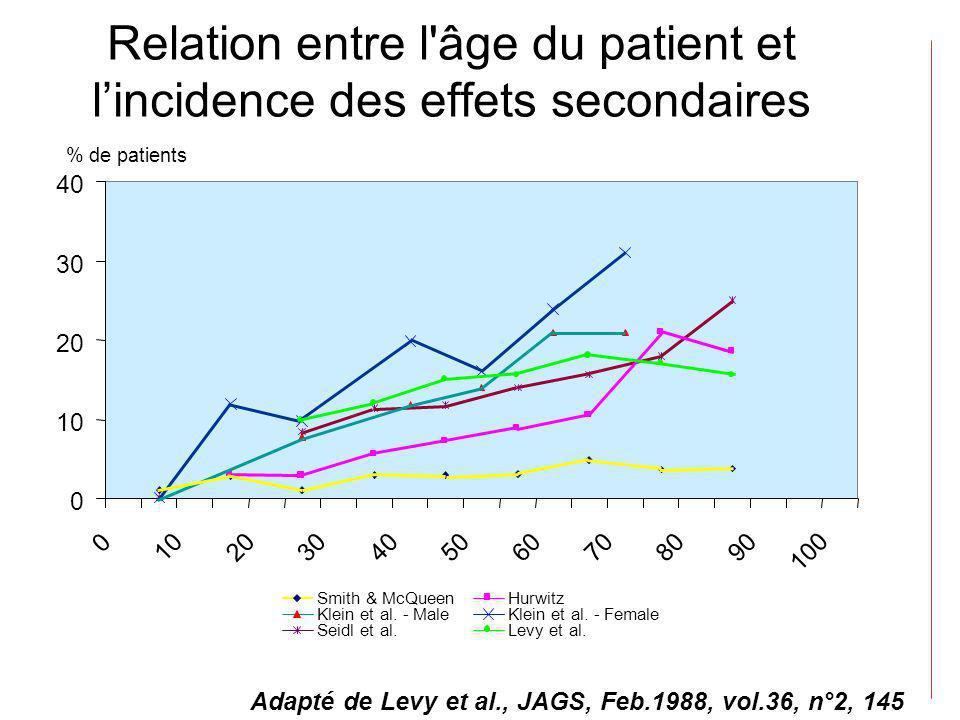 Relation entre l'âge du patient et lincidence des effets secondaires Adapté de Levy et al., JAGS, Feb.1988, vol.36, n°2, 145 Smith & McQueenHurwitz Kl