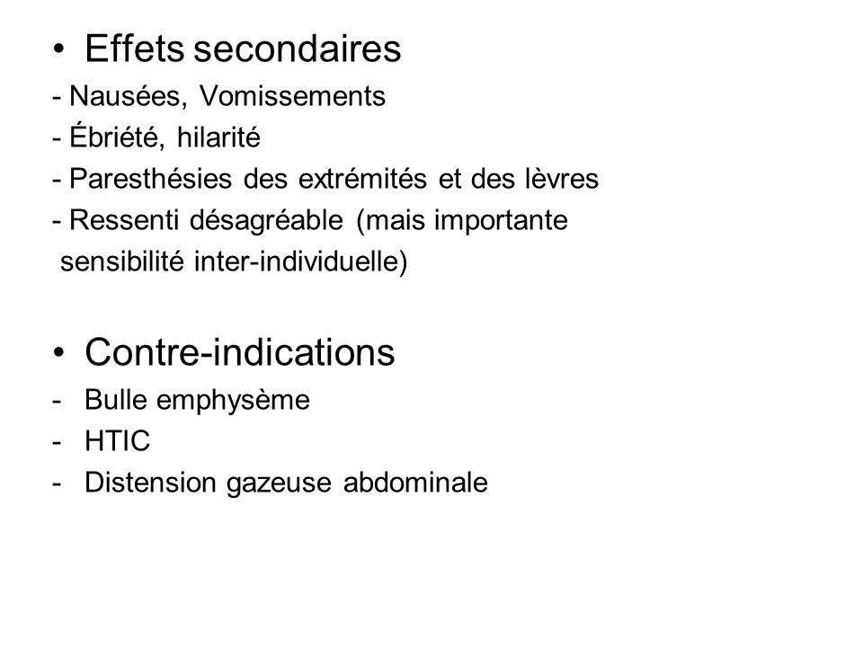 Effets secondaires - Nausées, Vomissements - Ébriété, hilarité - Paresthésies des extrémités et des lèvres - Ressenti désagréable (mais importante sen