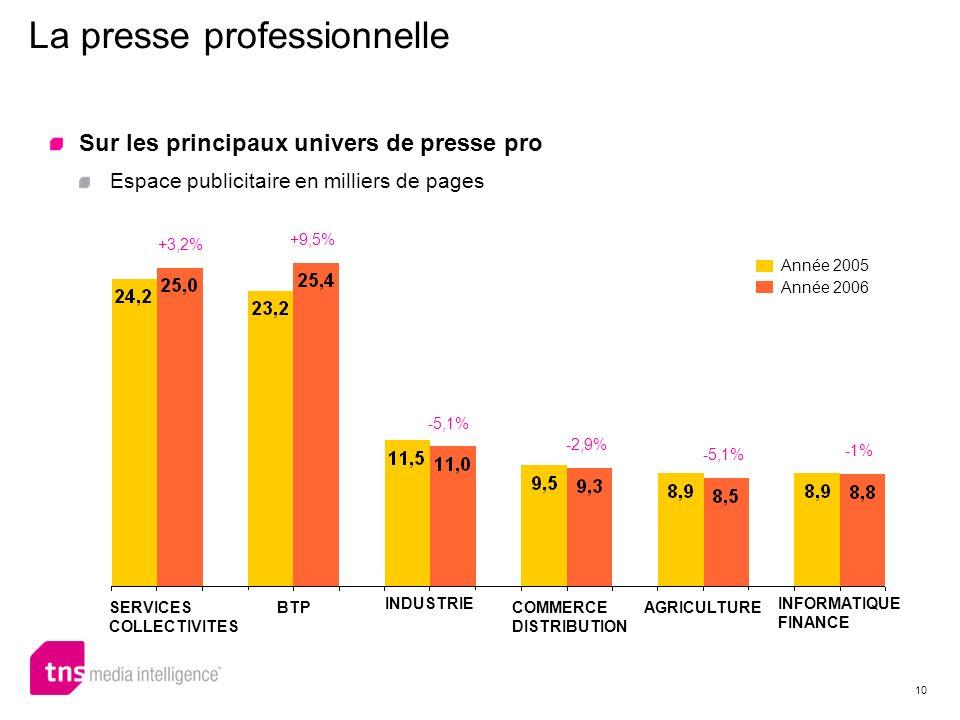 10 La presse professionnelle +9,5% -5,1% -1% -2,9% -5,1% +3,2% Sur les principaux univers de presse pro Espace publicitaire en milliers de pages SERVI