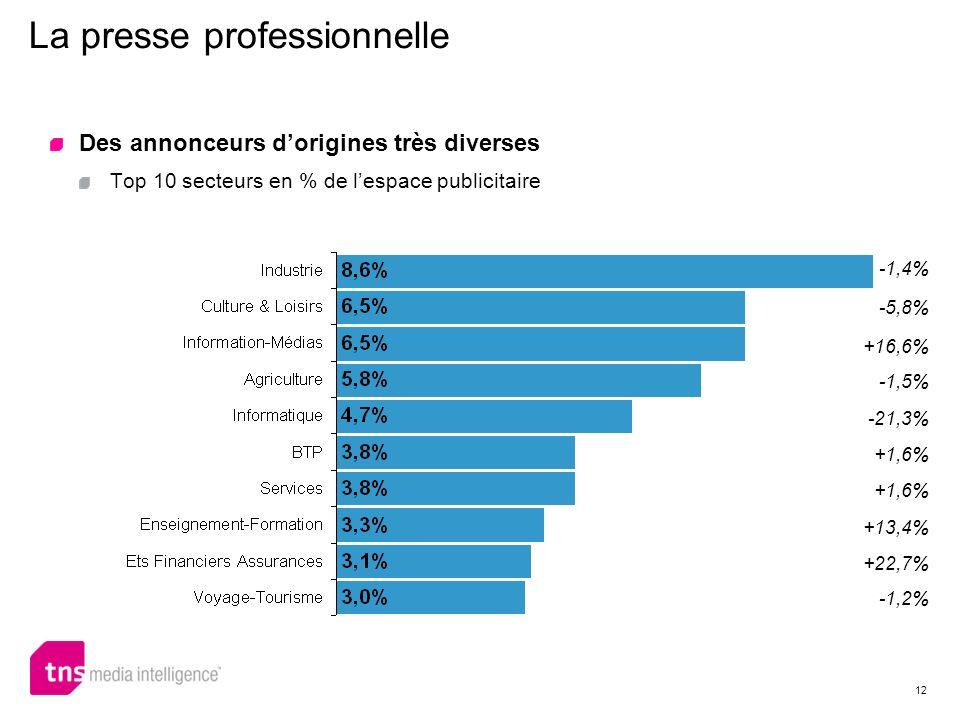 12 La presse professionnelle -1,4% -5,8% +16,6% -1,5% -21,3% +1,6% +13,4% +22,7% -1,2% Des annonceurs dorigines très diverses Top 10 secteurs en % de