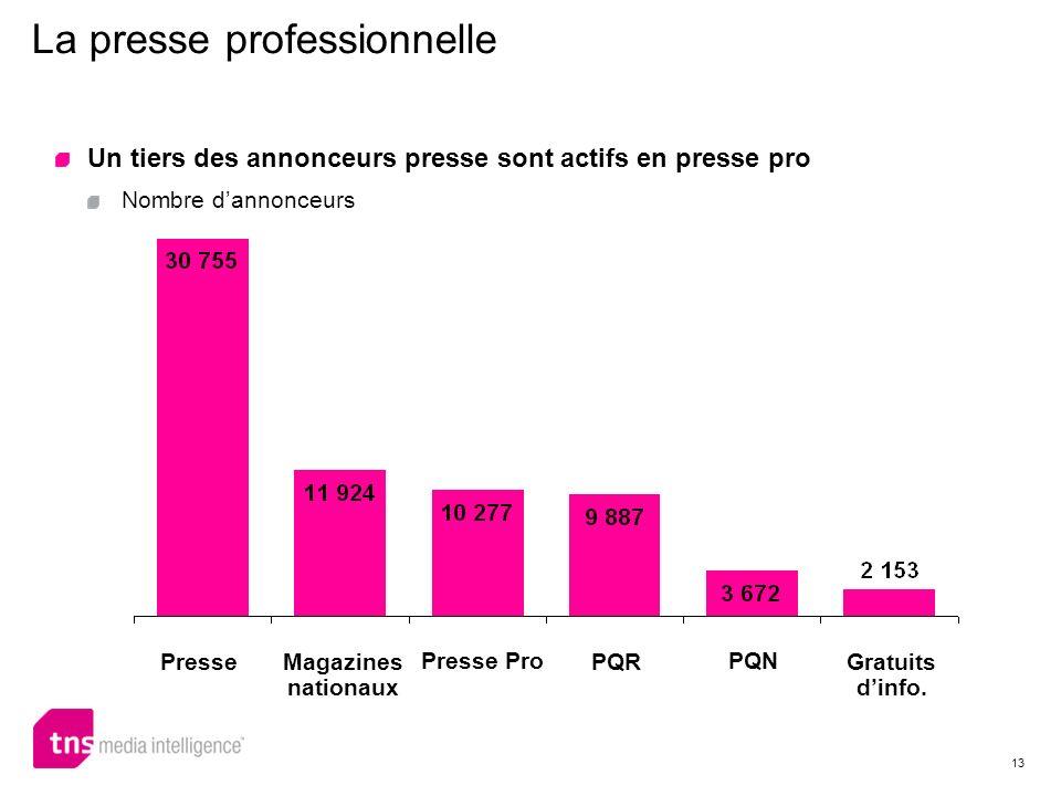 13 La presse professionnelle Un tiers des annonceurs presse sont actifs en presse pro Nombre dannonceurs Presse Magazines nationaux Presse Pro PQR PQN